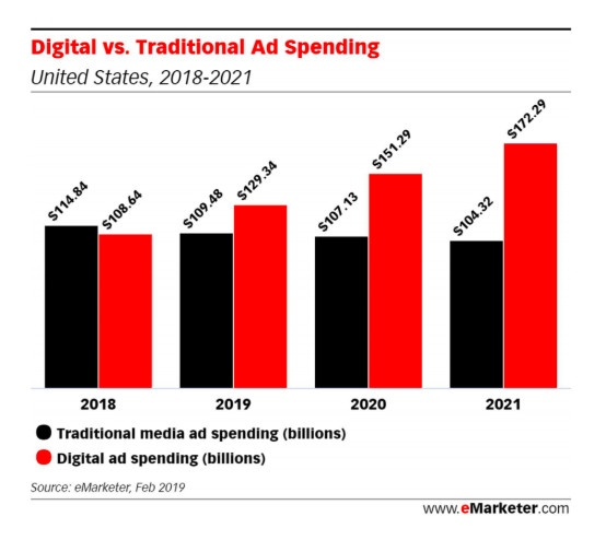 Digital vs Traditional Spend | Mobile Marketing, LLC