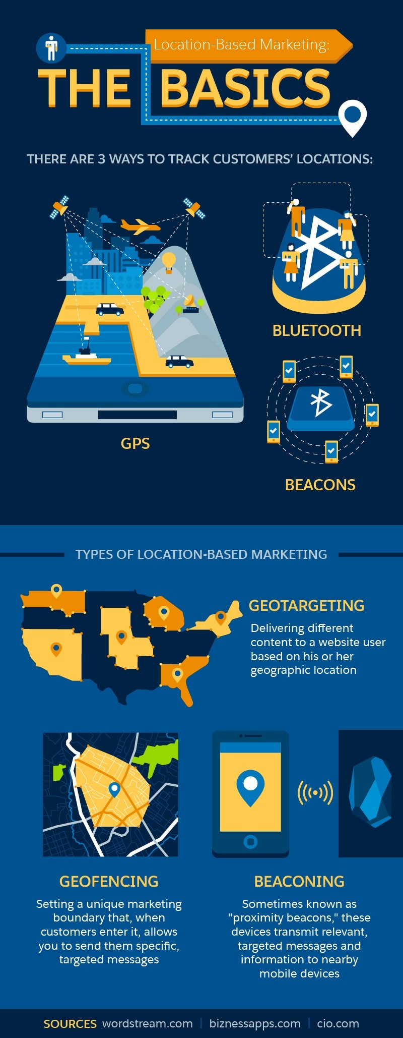 Geofencing | Mobile Marketing, LLC
